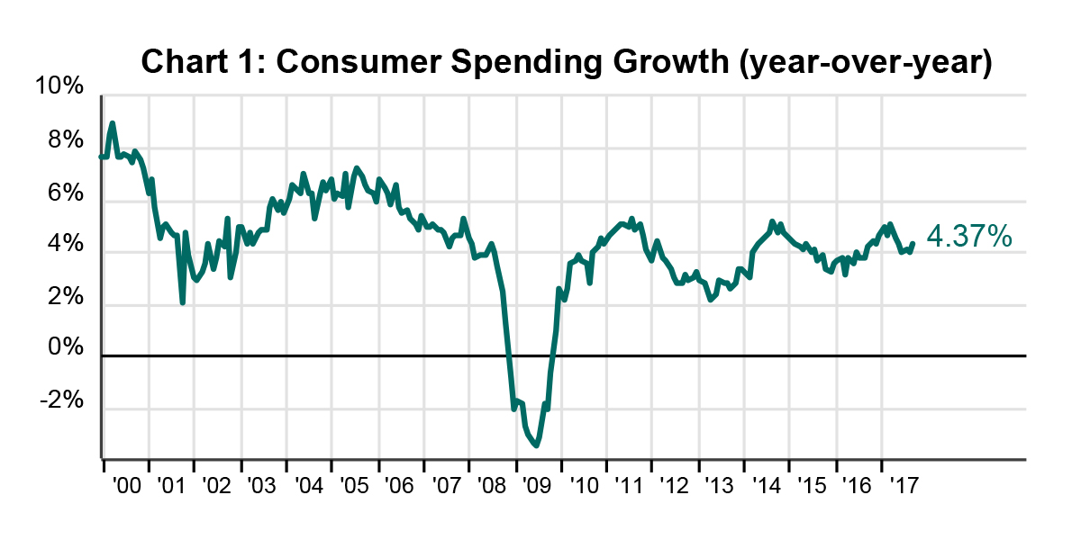 shopping-chart1