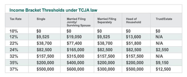TCJA Chart